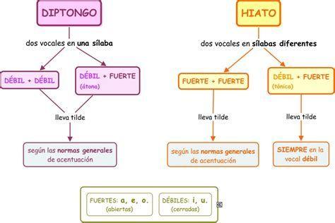 Cuales Son Las Silabas Complejas Ejemplos Colección De Diptongo Hiato Reglas De Acentuación Diptongo