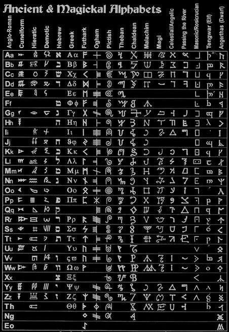 Ancient And Magickal Alphabets Ancient Symbols Ancient Alphabets