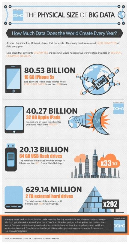The Physical Size of Big Data [INFOGRAPHIC] #data #bigdata
