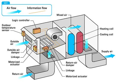 Rtu air flow diagram wiring diagram how air conditioners work rh pinterest co uk hvac wiring diagrams modbus rtu wiring ccuart Image collections