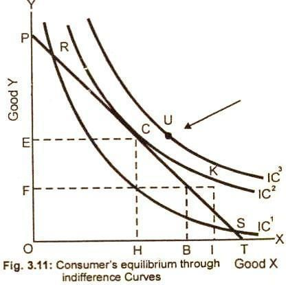 Consumer S Equilibrium Through Indifference Curve Analysis Definition Conditions Assumptions Explanation Formul Indifference Curve Consumers Analysis