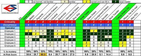 Training Skills Matrix Template Excel