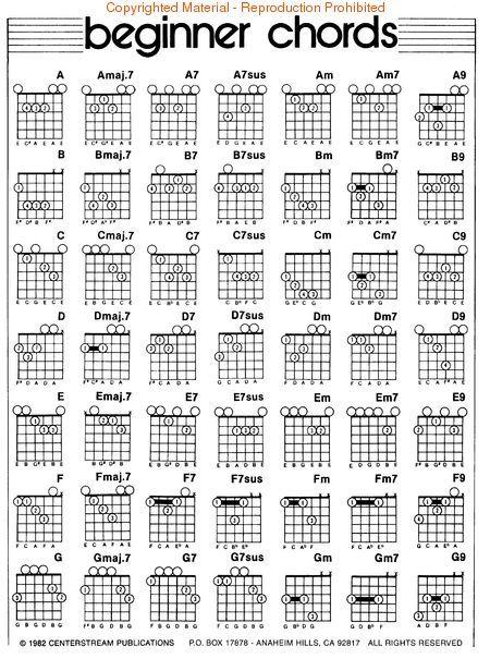 Left-Handed Guitar Chord Diagrams | Look inside Left Hand Guitar Chord Chart - Sheet Music Plus