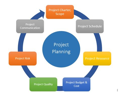 Construction Planning And Scheduling Chicago  Commercial Project