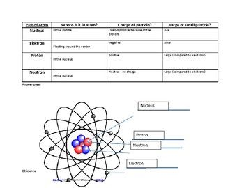 Parts Of An Atom Table And Labeling Worksheet With Answer Key By Ez Science Answer Keys Worksheets Atom