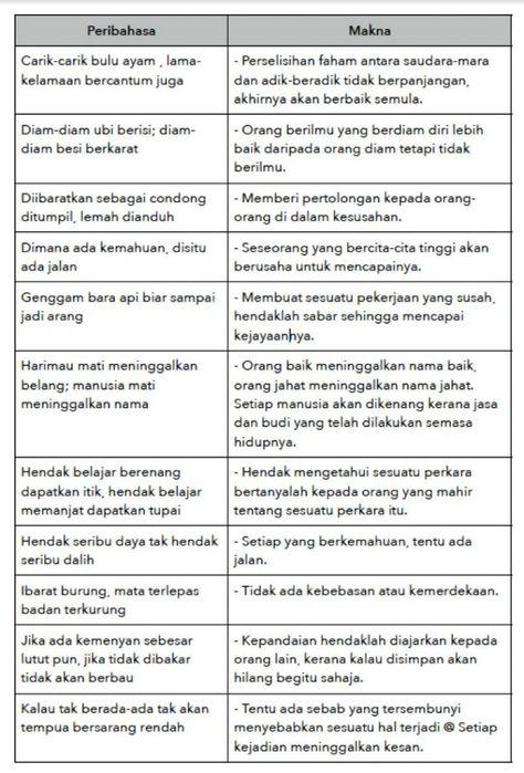 Contoh Contoh Peribahasa Pt3 Bahasa Melayu Malay Language Study Motivation Language