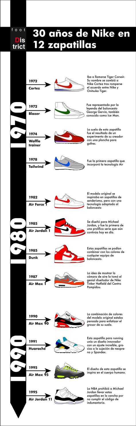 nuevo estilo de 2019 mejores zapatillas de deporte como escoger evolución nike linea-02 | Zapatillas, Nike, Historia del tenis