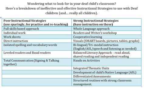 The Kids Of Deaf Sense Effective Instructional Strategies For Deaf