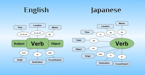Japanese Sentence Structure: The Ultimate Beginner's Guide - 80/20 Japanese