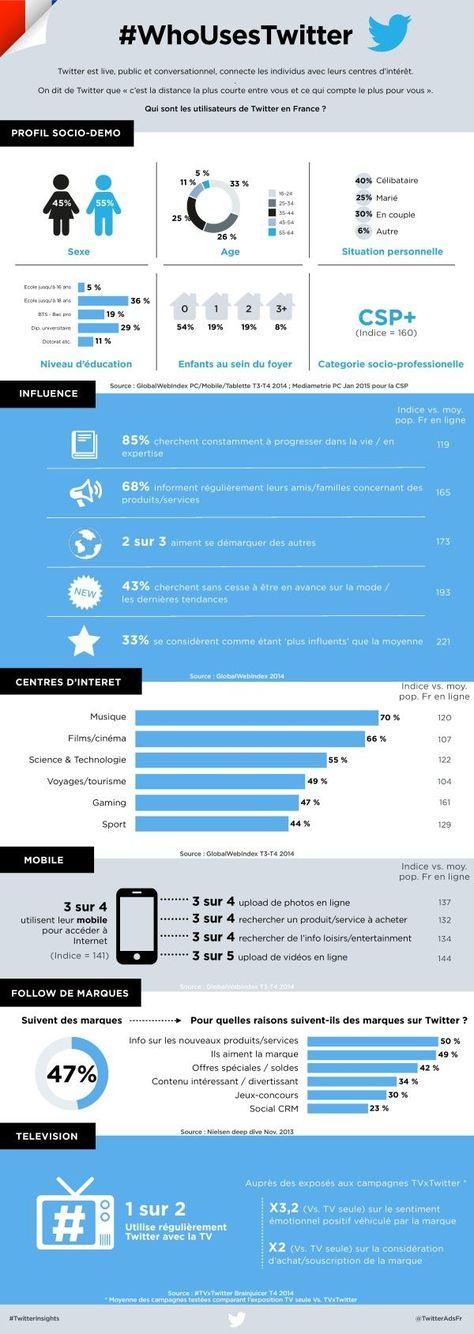 Qui sont les utilisateurs de Twitter en France - Twitter Marketing - ideas of Twitter Marketing #twittermarketing #twitter #marketing -   [#Twitter #Utilisateurs français] Twitter vient de mettre en ligne une #infographie qui compile de nombreuses données sur les utilisateurs français : profil socio-démographique influence niveau scolaire centres dintérêt usages mobiles : les utilisateurs français sont des hommes à 55% et des femmes à 45% / les 16-24 ans sont majoritaires et représentent 33% des
