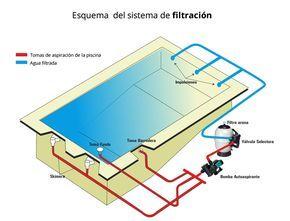 Piscinas Steelglass Sistemas De Filtración De Piscinas Instalación De Piscina Piletas De Natacion Piscina De Concreto