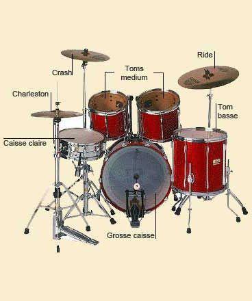 Instruments Les Rassemble Batterie De La Principaux Percussion iXOPkZu