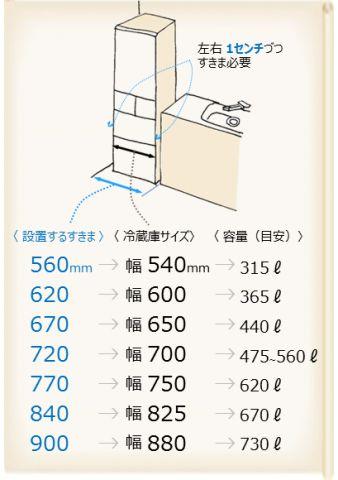 冷蔵庫 の設置場所とサイズ 必要な隙間 家電検索 Com 冷蔵庫 サイズ インテリア 収納 図面 寸法