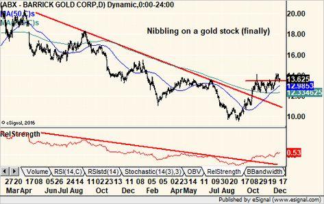 Barrick Gold Abx 12 18 18 Chart