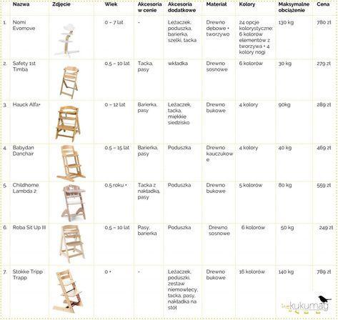 Przegląd krzesełek rosnących razem z dzieckiem