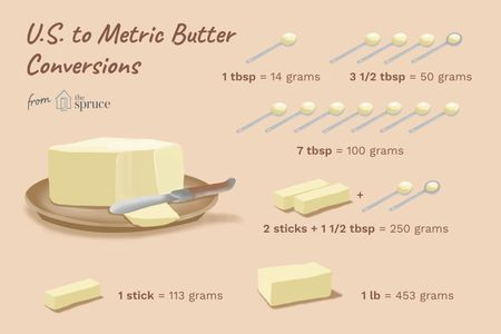 Saturated Fats Butter Measurements Stick Of Butter Recipe
