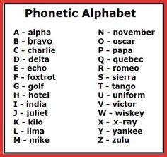 Military Phonetic Alphabet Chart Pdf Gompo