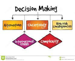 Be Empowered In Making Decisions For Your Life Noone Is Coming To Your Rescue Be Bold In Directing The Course Critical Thinking Problem Solving Decision Making