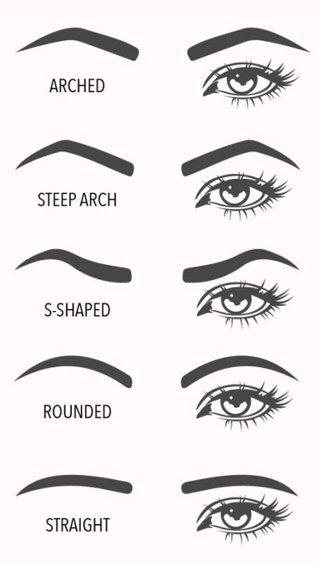 Eyebrow Shape Chart : eyebrow, shape, chart, Eyebrow, Shapes, Visual, Guide, Makeup, Cheat, Sheets,, Shaping,, Shape, Chart