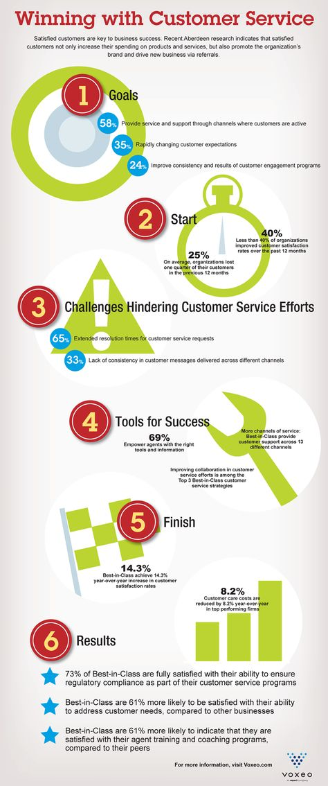 satisfy customer needs Five objectives you need to satisfy customers successful businesses are built around their customers if you want to stay in business for a long time, you need to learn about your customer's needs and how to keep them satisfied.