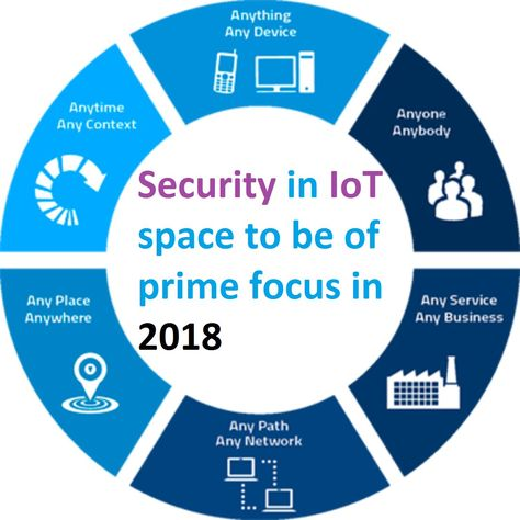 The #IoT is a growing network of inter-connected devices that can be accessed through the Internet.  #InternetOfThings #technology #security