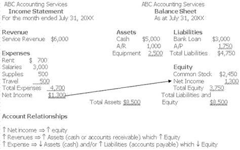 Accounting Relationship Linking the Income Statement and Balance - generic profit and loss statement