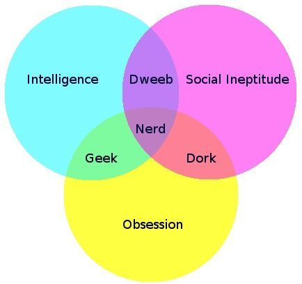 Nerd Venn Diagram: Geek, Dork or Dweeb?