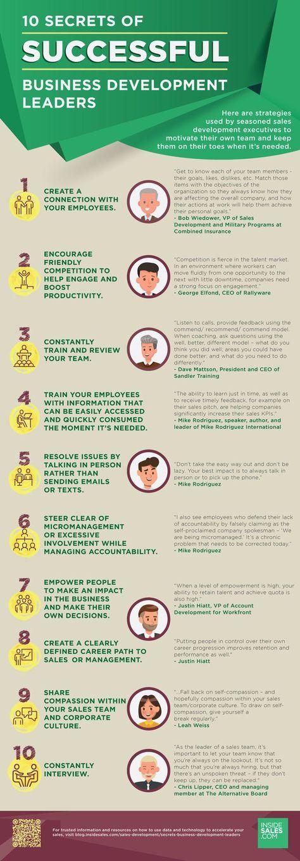 100 Leadership Development Ideas In 2020 Leadership Development Leadership Leadership Skills