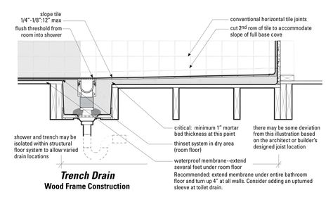 Curbless Shower With Trench Drain (linear Drain); Alternative To Pan Which  Slopes Towards The Back Wall | Bathroom Update | Pinterest | Trench Drain,  ...