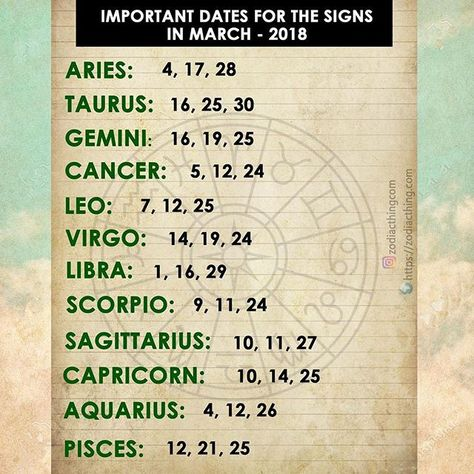 11 march horoscope leo or leo