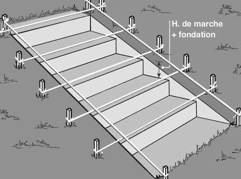 Comment Creer Un Escalier Exterieur En Pierre Leroy Merlin Escalier Exterieur Escalier De Jardin Marches Jardin