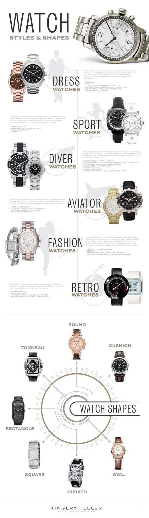 Watch Styles and Shapes - The infographic Watch ...