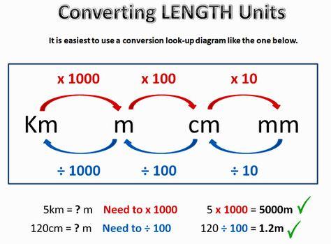 Metric Conversion One - LENGTH