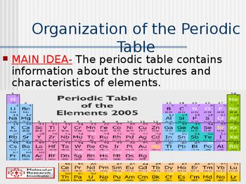 Periods Groups Hydrogen Metals Semimetals Nonmetals Noble Gasses Lanthanides Actinides Etc Periodic Table Informative Period