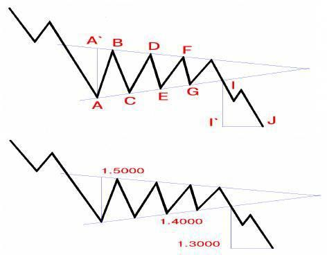 Also In Our Collection Of Forex Patterns Descending Triangle