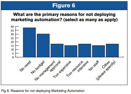 Ultimate Marketing Automation statistics overview | 2021