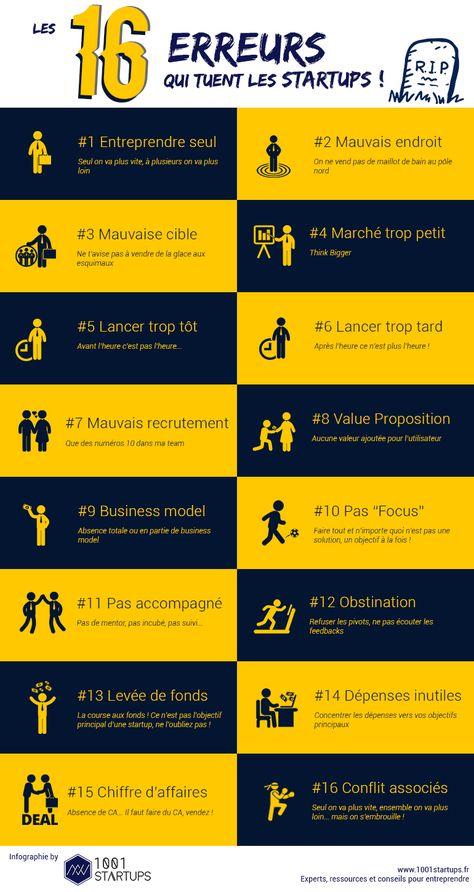 #Infographie : 16 erreurs qui tuent les startups !  | Wydden