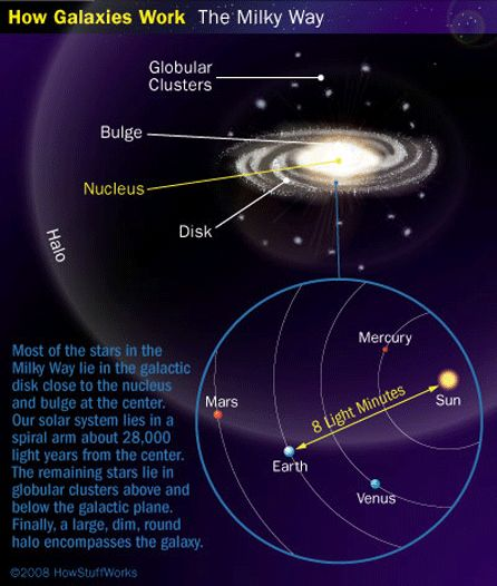 Las Mejores 52 Ideas De Tamaño Del Universo Espacio Y Astronomía Universo Tamaño Del Universo
