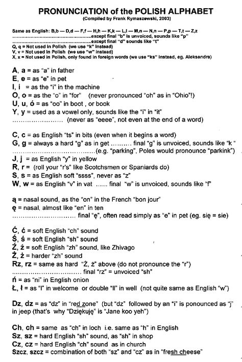 Pronunciation of the Polish alphabet