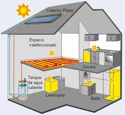 Energia Solar Termica Tipos De Captadores Energia Solar Termica Energia Solar Casas Prefabricadas