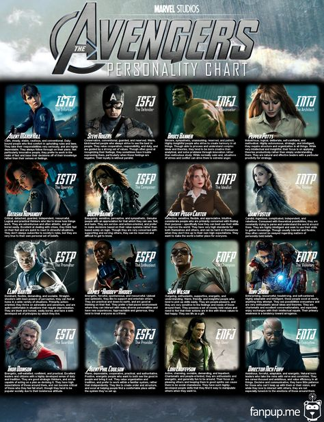 The Avengers Myers-Briggs Personality Chart