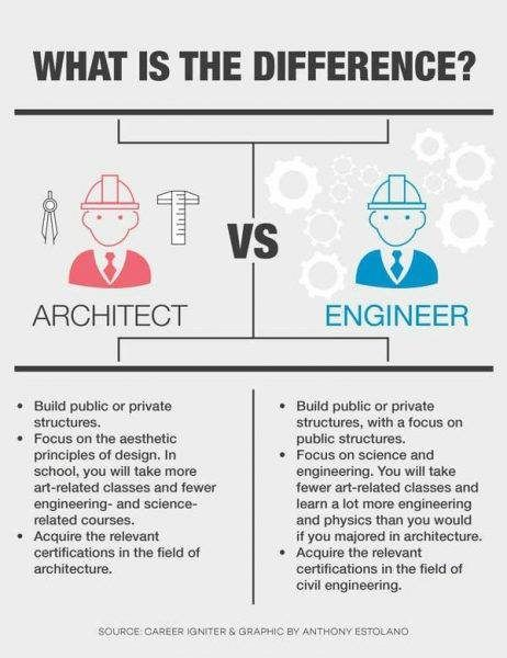 a5ee85aca4ef Main Differences Between Architects and Civil Engineers - Engineering Feed