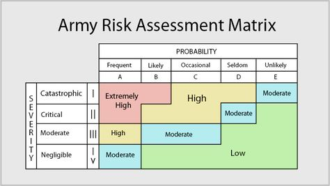 Army Risk Assessment Armyriskassessmentmatrix Jpg Access Dd Form