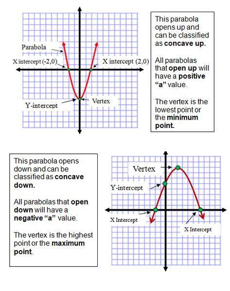 Graphing Parabolas In Vertex Form Worksheet - Worksheet