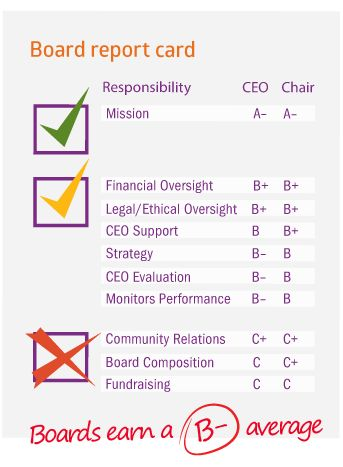 Board report card - Leading With Intent Work Pinterest - board report