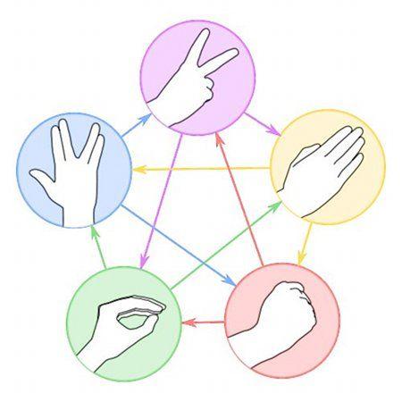 Rock Paper Scissors Lizard Spock - The Big Bang Theory Wiki - Wikia