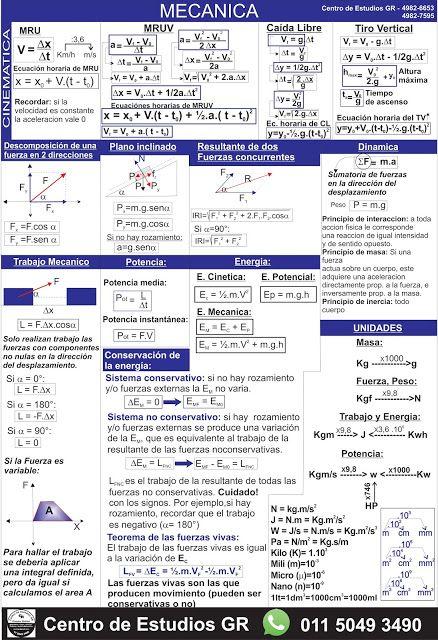 Biofisica Quimica Matemática Cbc Hojas De Formulas Para Los Parciales De Biofisica Fisica Formulas Enseñanza De Química Notas De Química