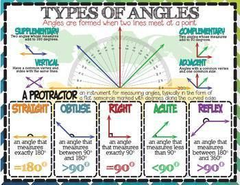 Geometry: Types of Angles & How To Use a Protractor (English & Español)