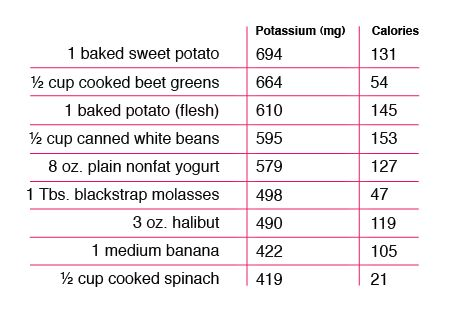 Amazing News July 2010 Food charts, High potassium foods and - potassium rich foods chart