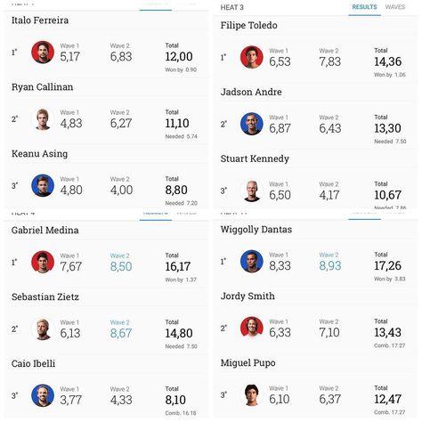 @italoferreira @filipetoledo @gabrielmedina e @wiggolly ao venceram as heats no round 1 se classificaram diretamente pro round 3. E @jadsonandreoficial @miguelpuposurf @alexribeiro89 @adrianodesouza e @caioibelli irão disputar a repescagem no round 2. #quiksilverpro #quikpro #quikpro2016 #quikprogoldcoast #gobraziliamstorm #snapperrocks by teamsurfebrasileiro